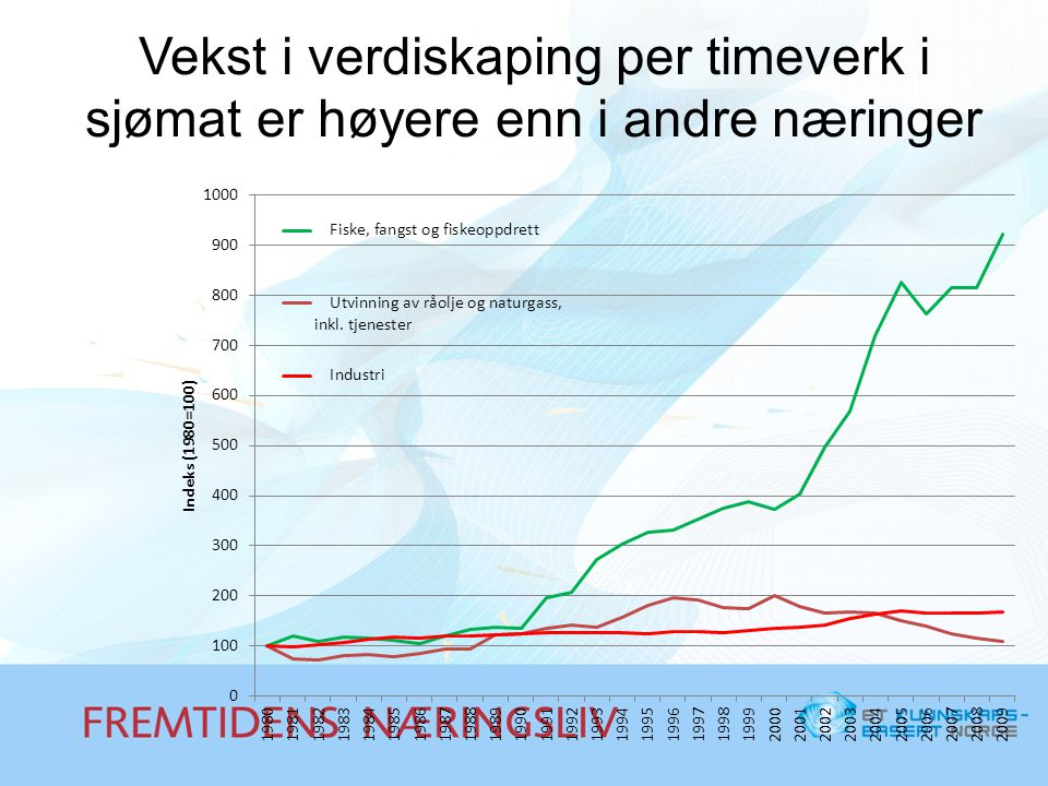 Vekst i verdiskaping per timeverk i sjømat er høyere enn i andre næringer