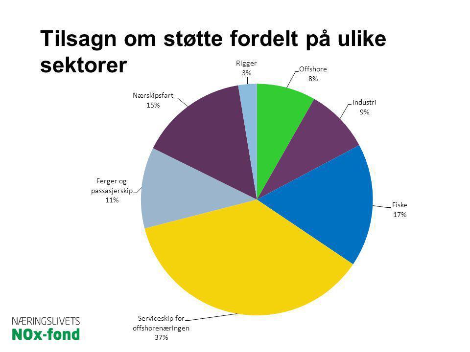 Tilsagn om støtte fordelt på ulike sektorer