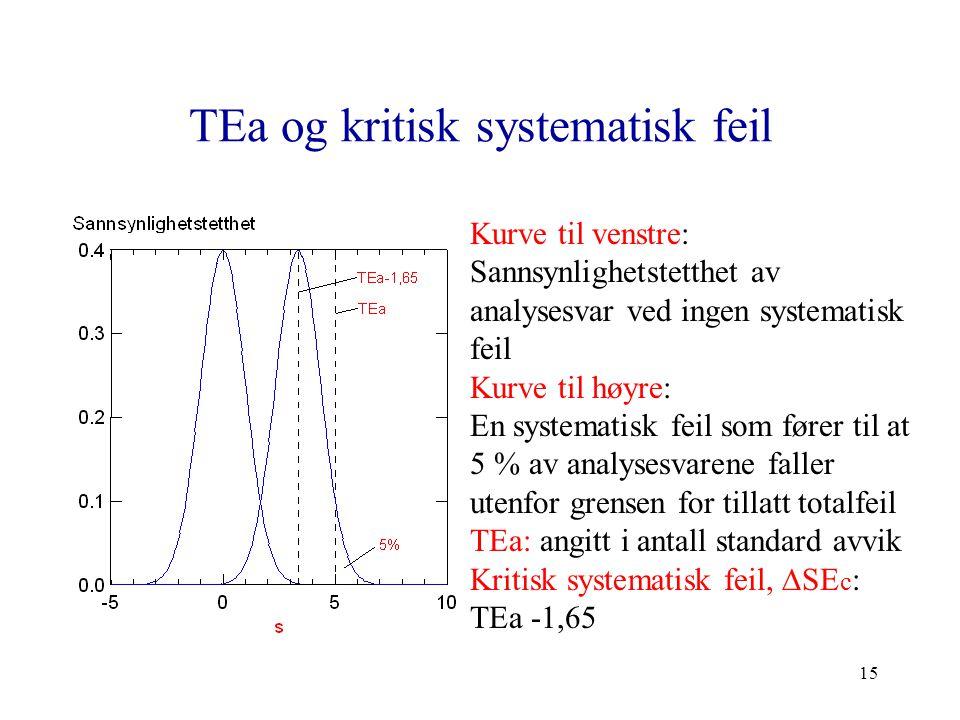 TEa og kritisk systematisk feil