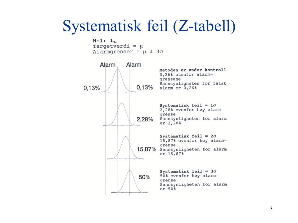 Systematisk feil (Z-tabell)