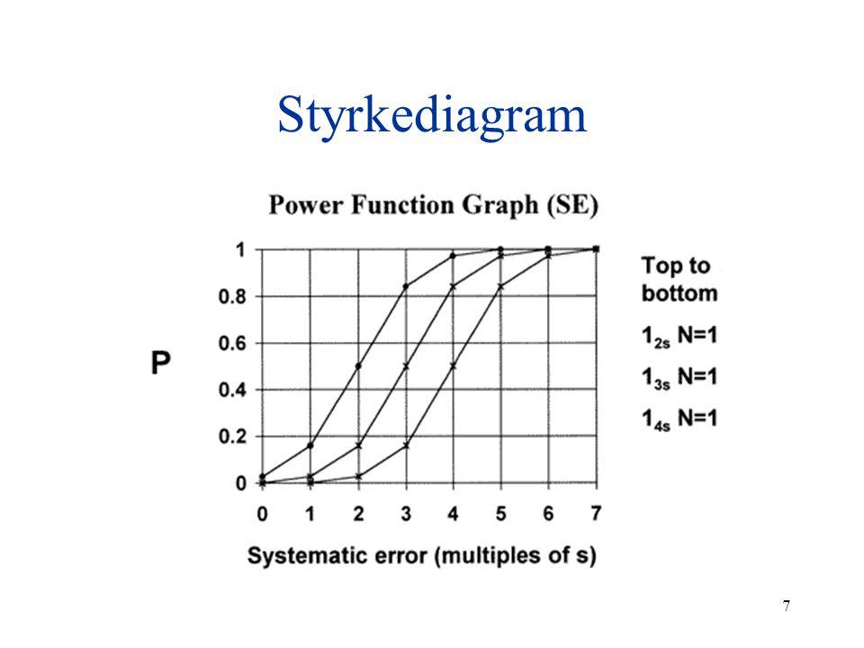 Styrkediagram