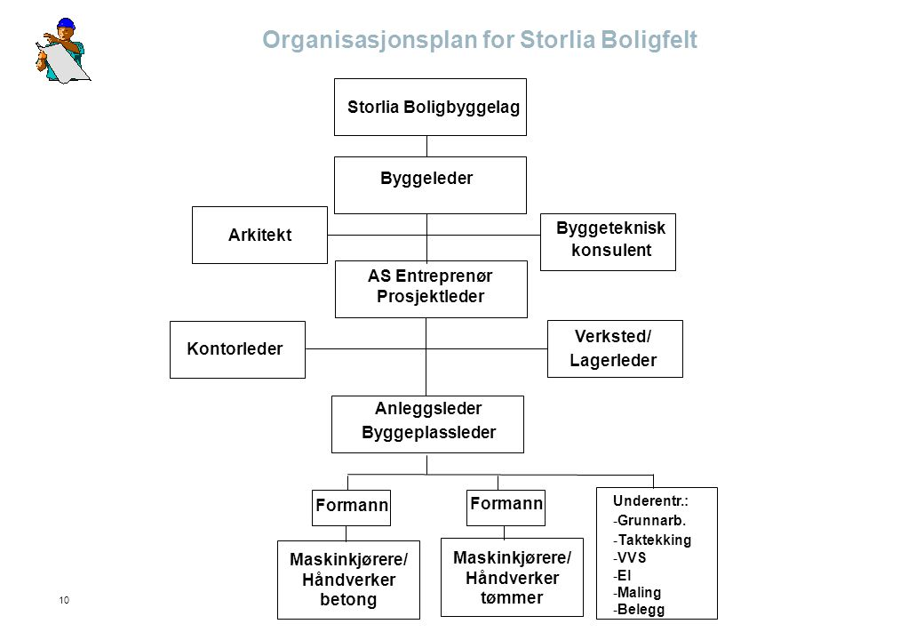 Organisasjonsplan for Storlia Boligfelt