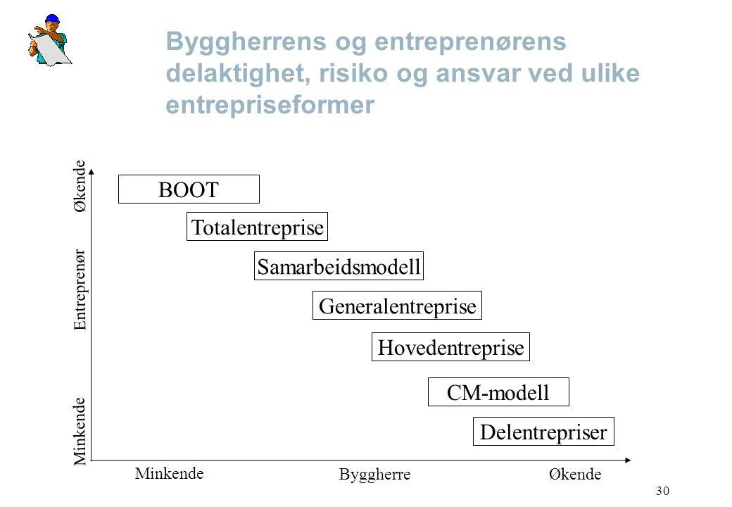 Byggherrens og entreprenørens delaktighet, risiko og ansvar ved ulike entrepriseformer