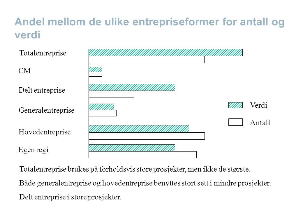 Andel mellom de ulike entrepriseformer for antall og verdi