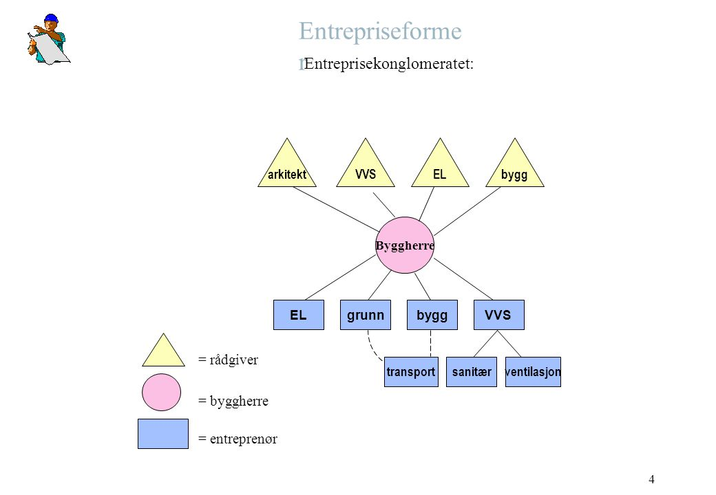 Entrepriseformer Entreprisekonglomeratet: = rådgiver = byggherre