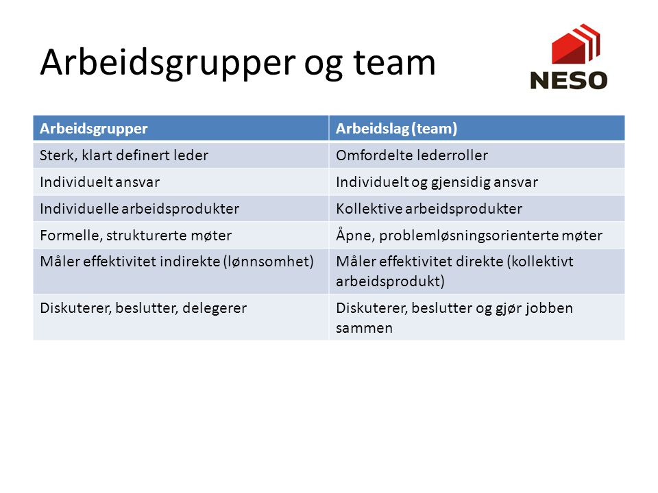 Arbeidsgrupper og team
