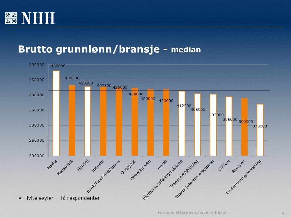 Brutto grunnlønn/bransje - median