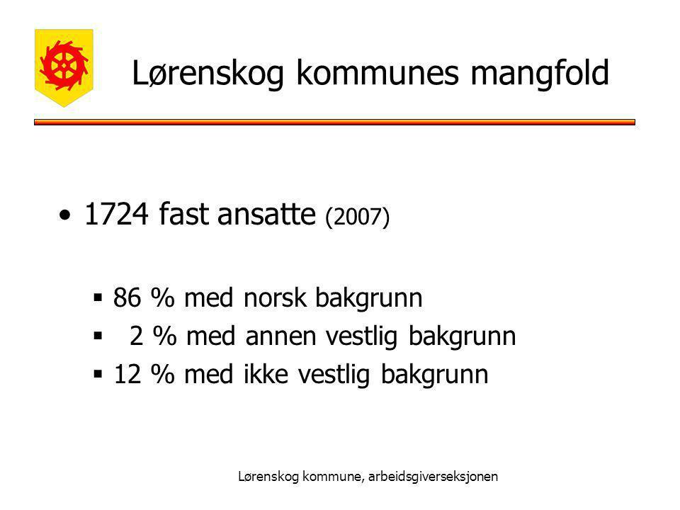 Lørenskog kommunes mangfold