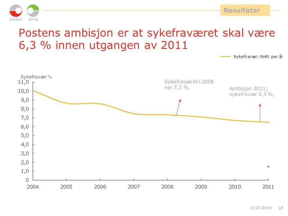 10,0 Resultater. Postens ambisjon er at sykefraværet skal være 6,3 % innen utgangen av 2011. Sykefravær: Snitt per år.
