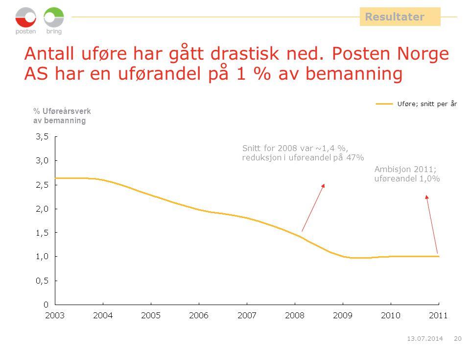 3,5 Resultater. Antall uføre har gått drastisk ned. Posten Norge AS har en uførandel på 1 % av bemanning.