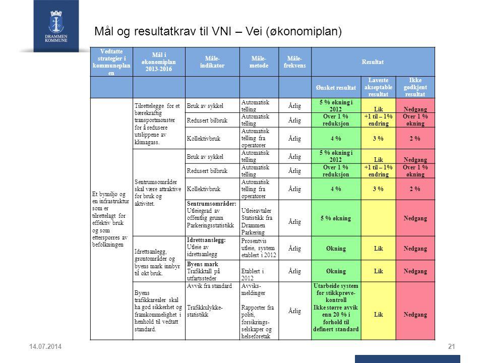 Mål og resultatkrav til VNI – Vei (økonomiplan)