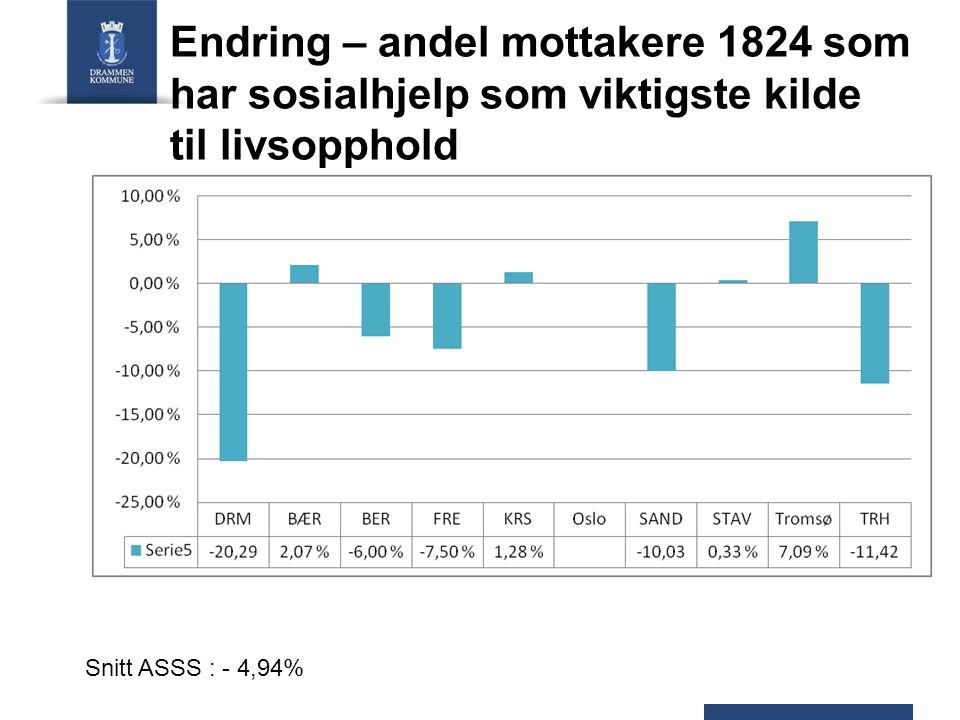 Endring – andel mottakere 1824 som har sosialhjelp som viktigste kilde til livsopphold