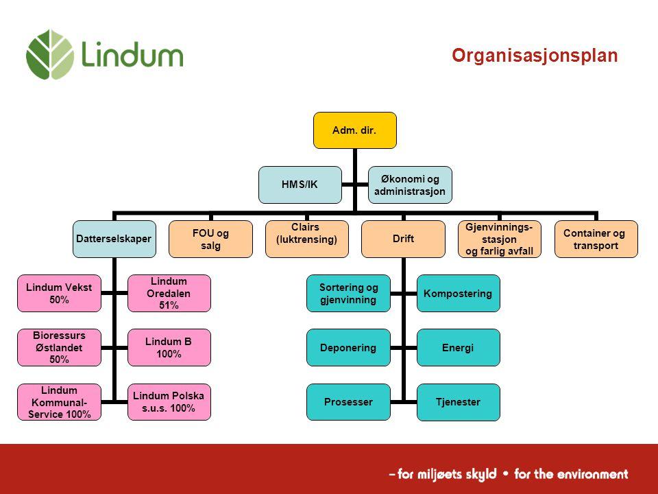 Organisasjonsplan