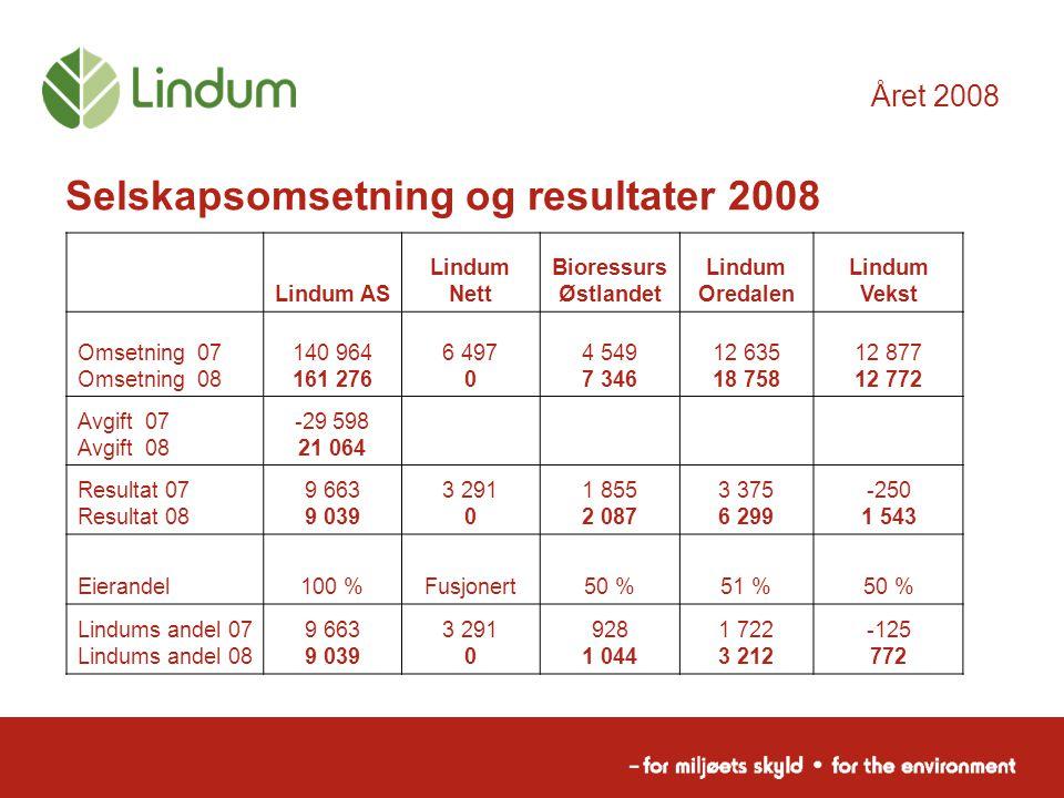 Selskapsomsetning og resultater 2008