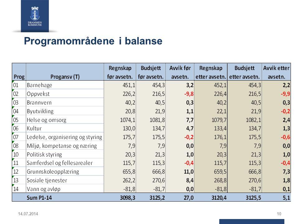 Programområdene i balanse