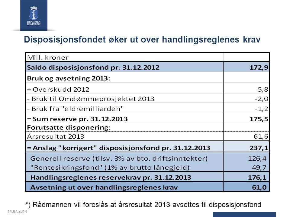 Disposisjonsfondet øker ut over handlingsreglenes krav
