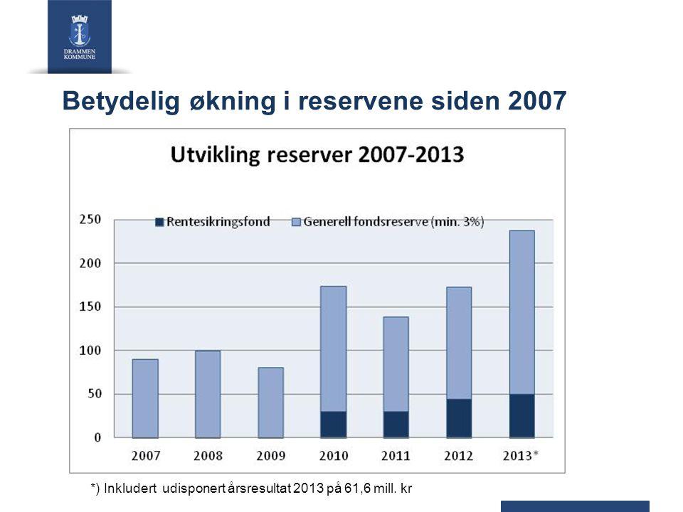 Betydelig økning i reservene siden 2007