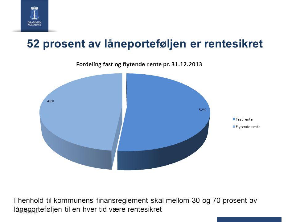 52 prosent av låneporteføljen er rentesikret