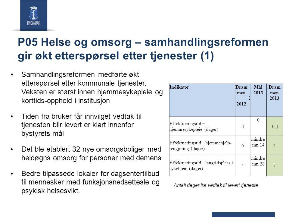 P05 Helse og omsorg – samhandlingsreformen gir økt etterspørsel etter tjenester (1)