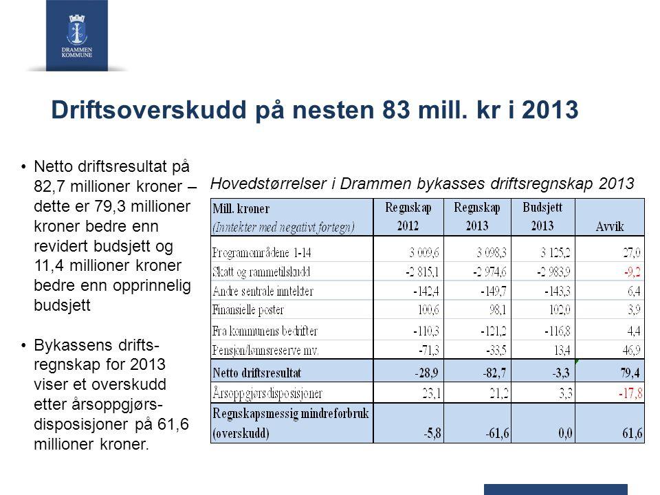 Driftsoverskudd på nesten 83 mill. kr i 2013