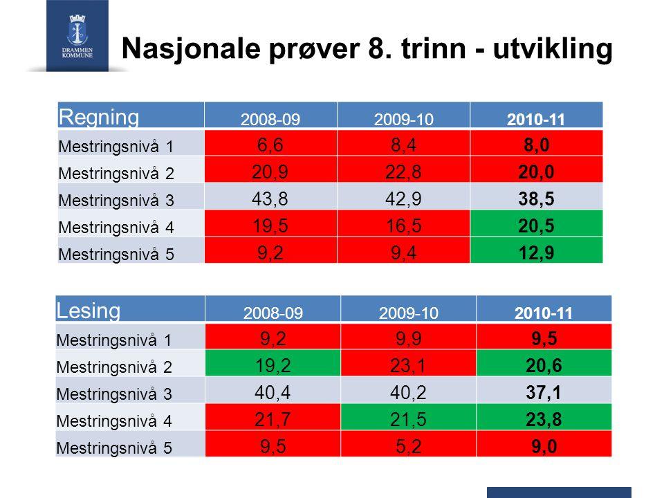 Nasjonale prøver 8. trinn - utvikling
