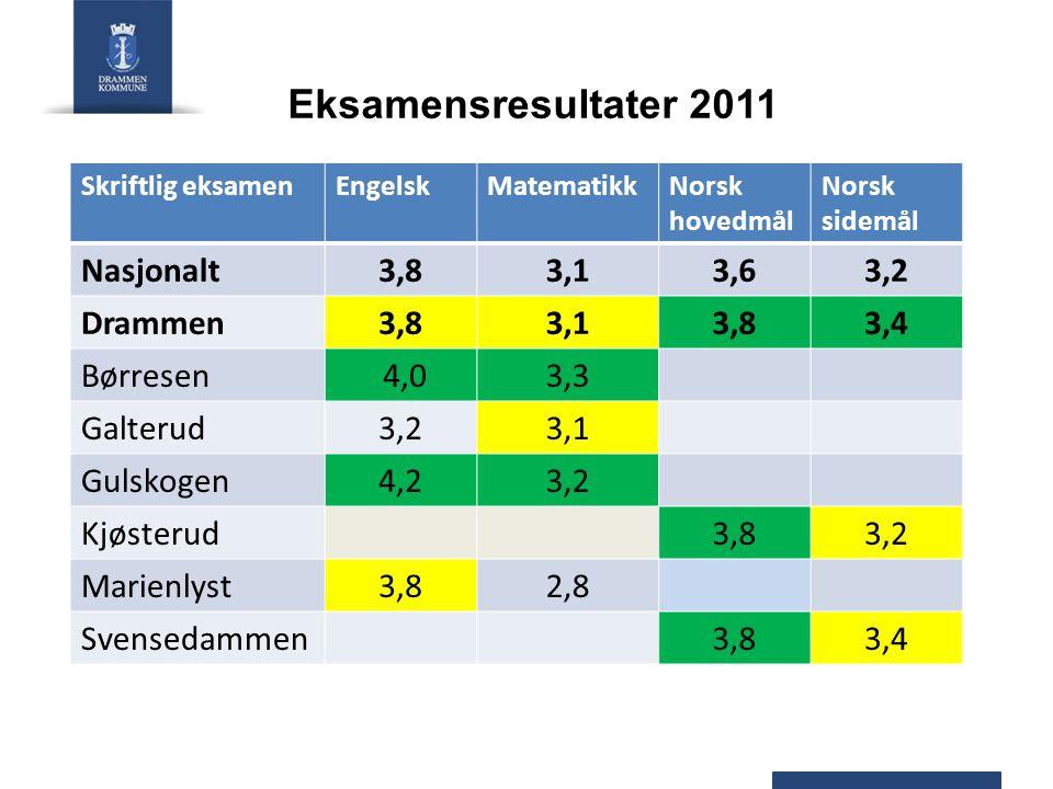 Eksamensresultater 2011 Nasjonalt 3,8 3,1 3,6 3,2 Drammen 3,4 Børresen