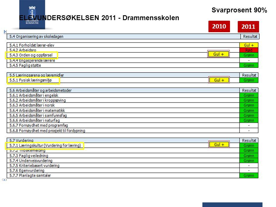Svarprosent 90% ELEVUNDERSØKELSEN 2011 - Drammensskolen 2010 2011
