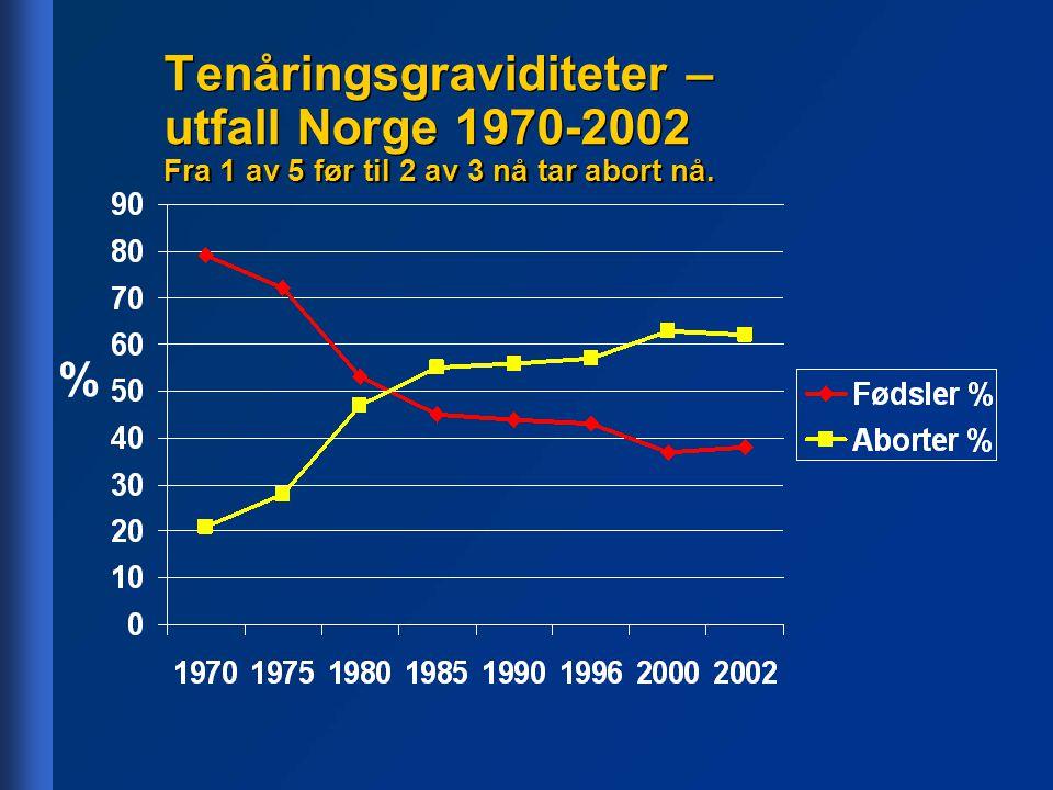 Tenåringsgraviditeter – utfall Norge 1970-2002 Fra 1 av 5 før til 2 av 3 nå tar abort nå.