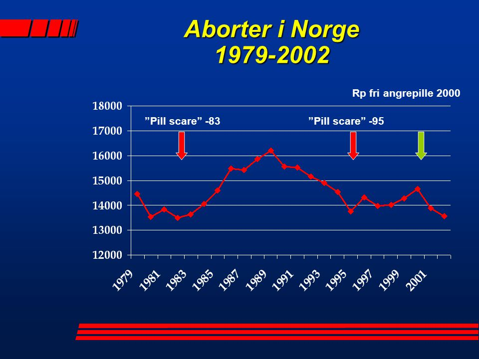 Aborter i Norge 1979-2002 Rp fri angrepille 2000 Pill scare -83