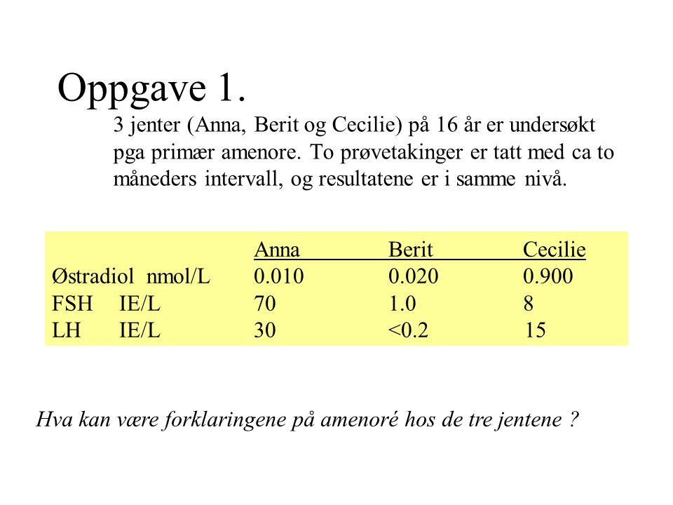 Oppgave 1. 3 jenter (Anna, Berit og Cecilie) på 16 år er undersøkt pga primær amenore. To prøvetakinger er tatt med ca to måneders intervall, og resultatene er i samme nivå.
