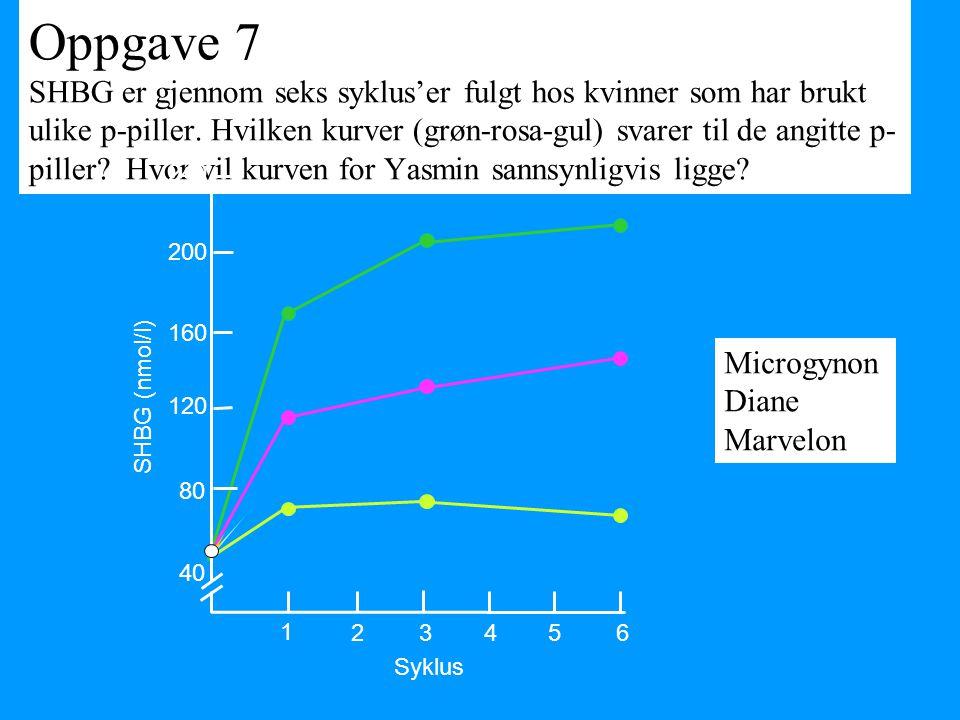 Oppgave 7 SHBG er gjennom seks syklus'er fulgt hos kvinner som har brukt ulike p-piller. Hvilken kurver (grøn-rosa-gul) svarer til de angitte p-piller Hvor vil kurven for Yasmin sannsynligvis ligge