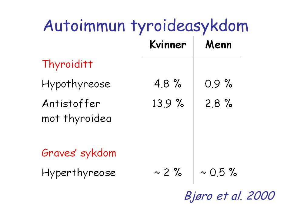 Autoimmun tyroideasykdom