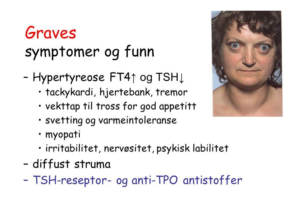 Graves symptomer og funn