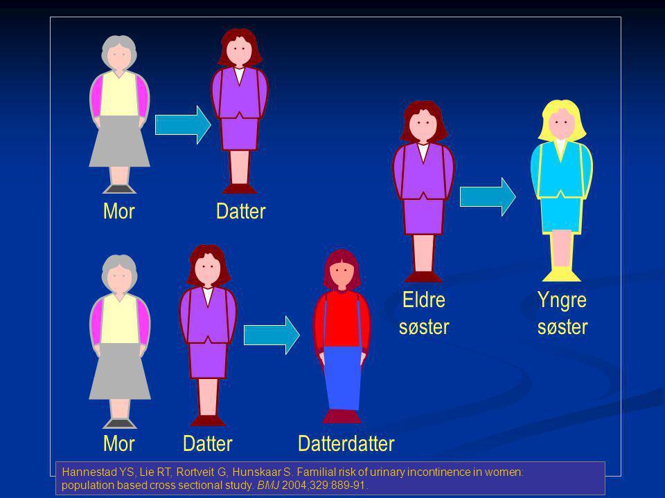 Mor Datter Eldre søster Yngre søster Mor Datter Datterdatter