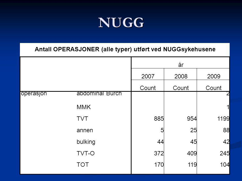 Antall OPERASJONER (alle typer) utført ved NUGGsykehusene