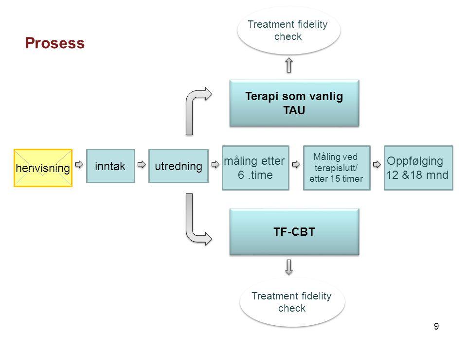 Prosess Terapi som vanlig TAU måling etter 6 .time Oppfølging