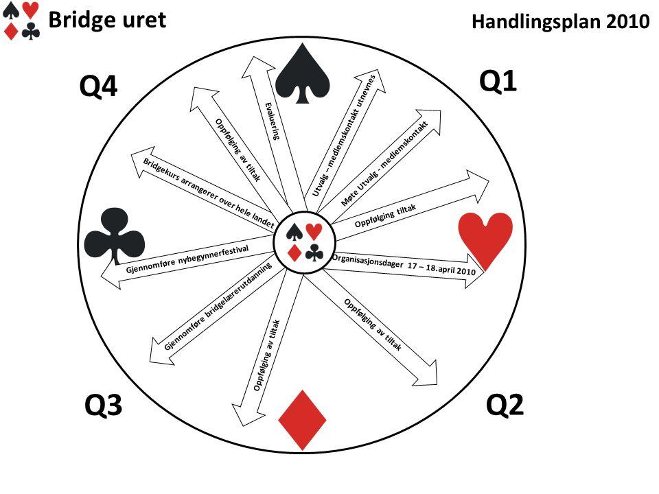 Q1 Q4 Q3 Q2 Bridge uret Handlingsplan 2010