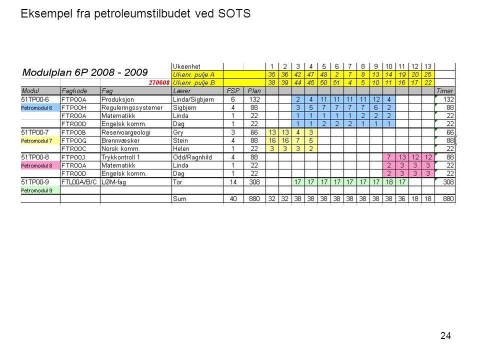 Eksempel fra petroleumstilbudet ved SOTS