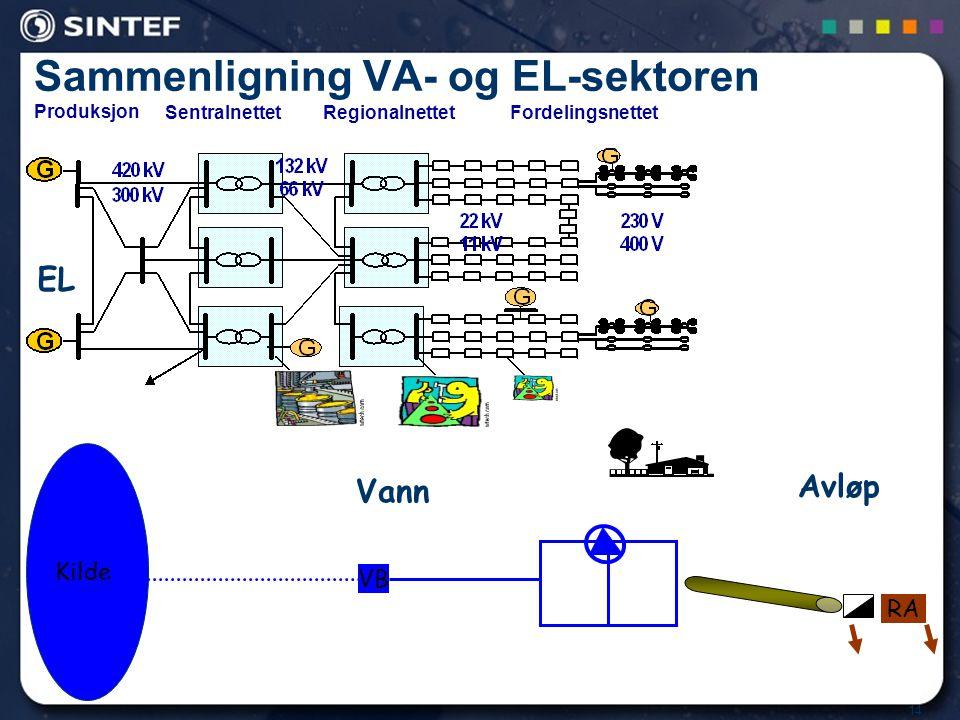 Sammenligning VA- og EL-sektoren