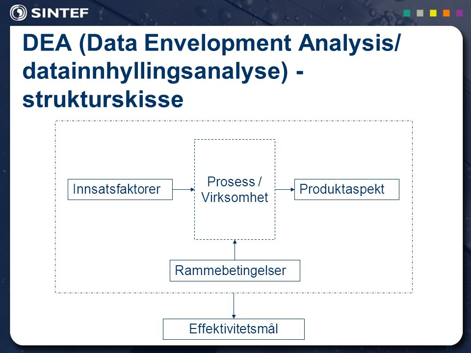 DEA (Data Envelopment Analysis/ datainnhyllingsanalyse) - strukturskisse