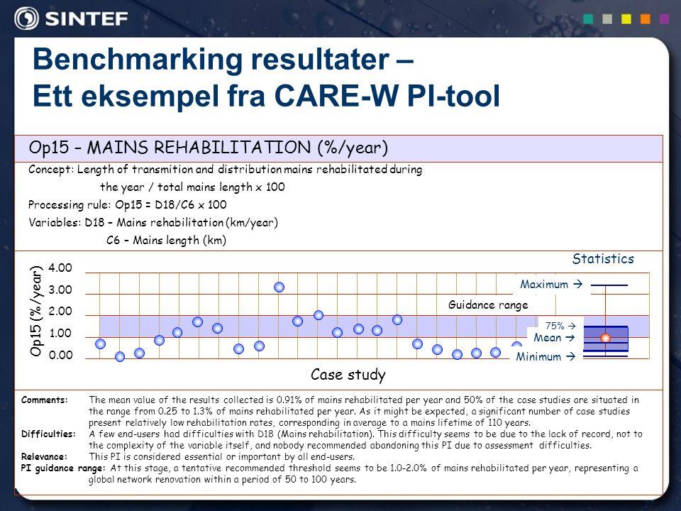 Benchmarking resultater – Ett eksempel fra CARE-W PI-tool