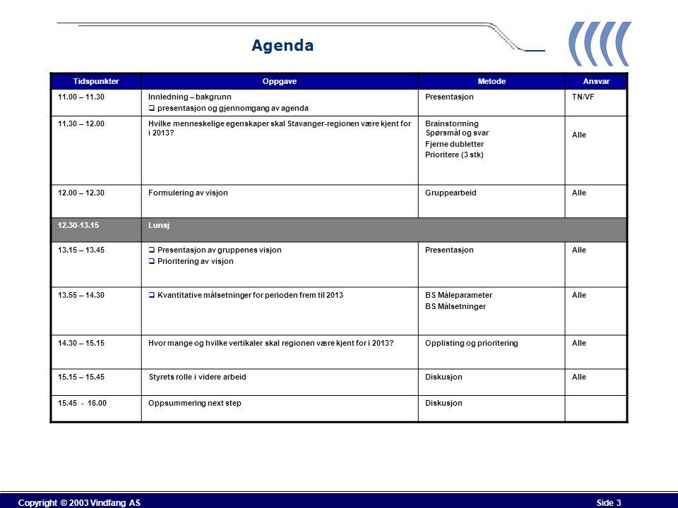 Agenda Tidspunkter Oppgave Metode Ansvar 11.00 – 11.30