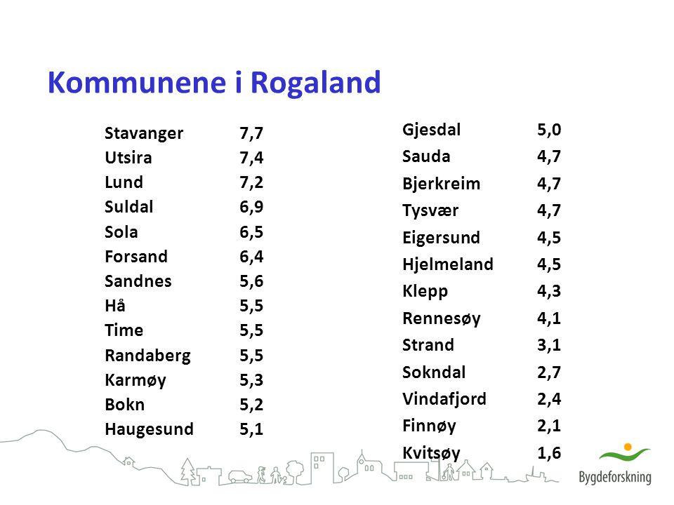 Kommunene i Rogaland Gjesdal 5,0 Stavanger 7,7 Sauda 4,7 Utsira 7,4