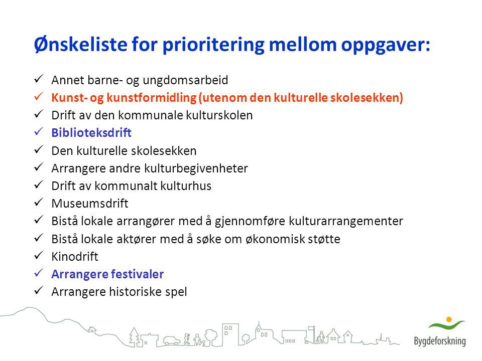 Ønskeliste for prioritering mellom oppgaver: