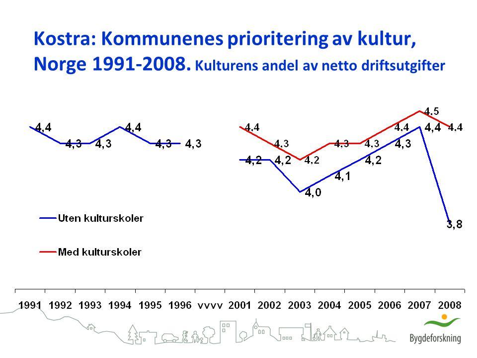 Kostra: Kommunenes prioritering av kultur, Norge 1991-2008