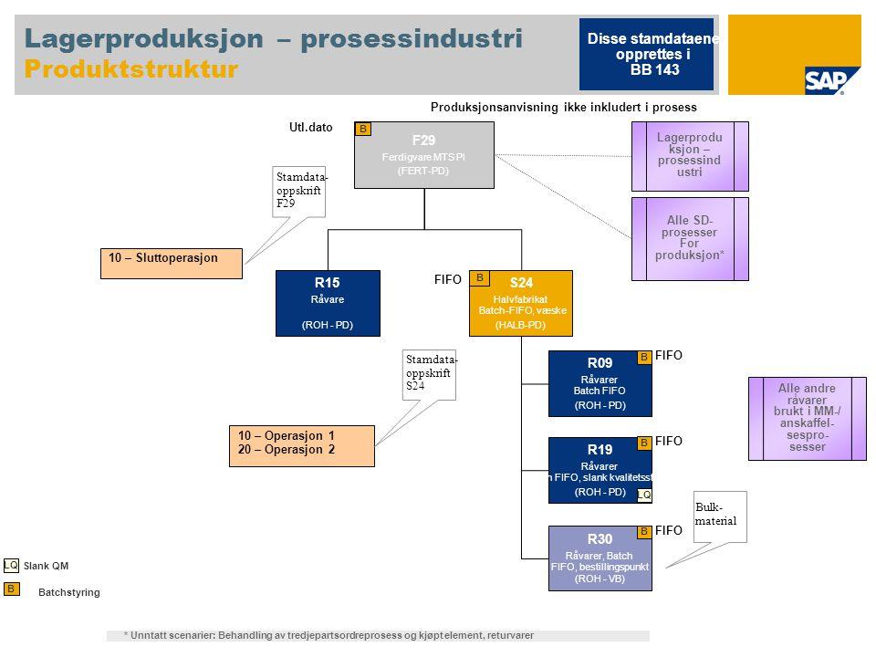 Lagerproduksjon – prosessindustri Produktstruktur