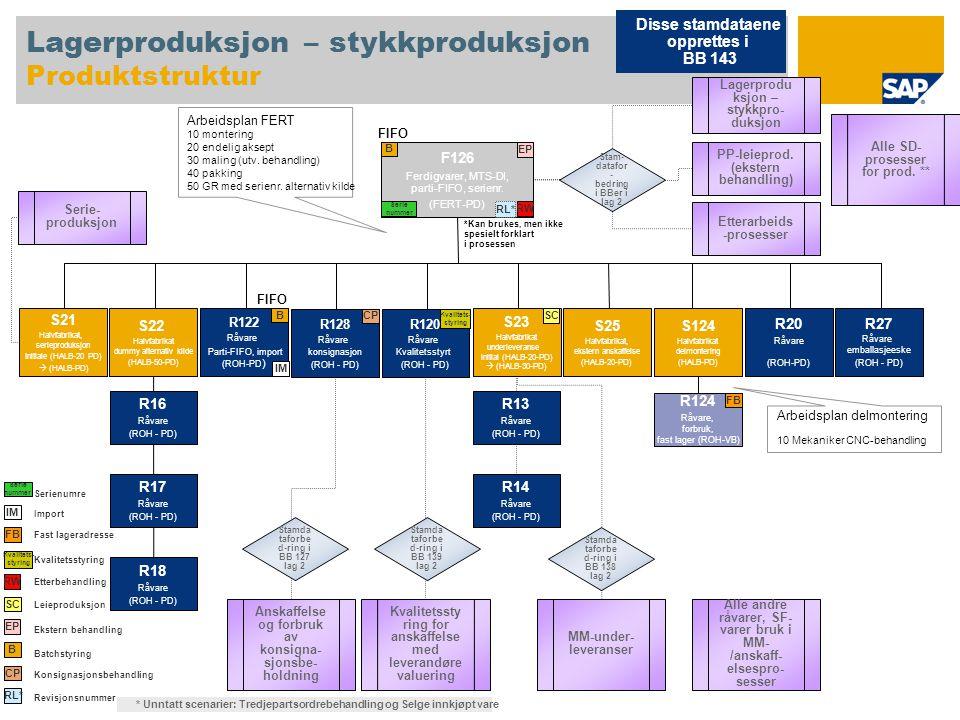 Lagerproduksjon – stykkproduksjon Produktstruktur
