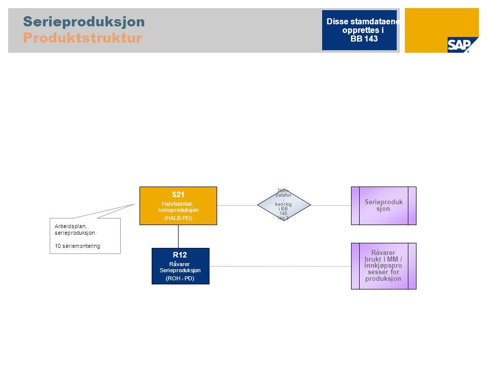 Serieproduksjon Produktstruktur