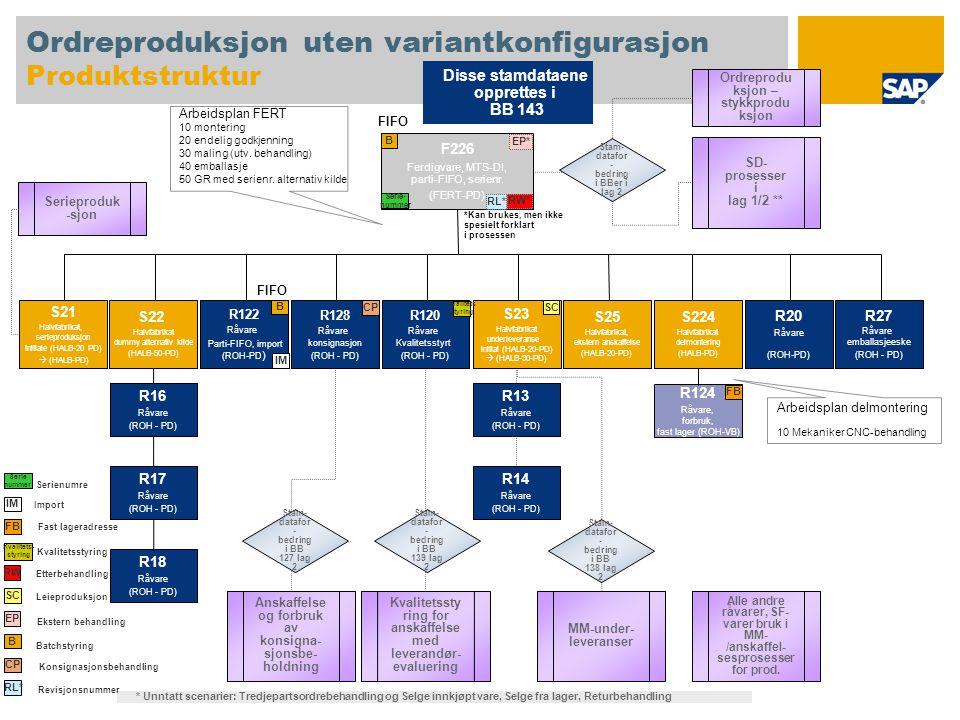 Ordreproduksjon uten variantkonfigurasjon Produktstruktur