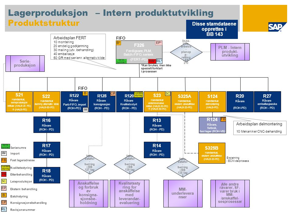 Lagerproduksjon – Intern produktutvikling Produktstruktur